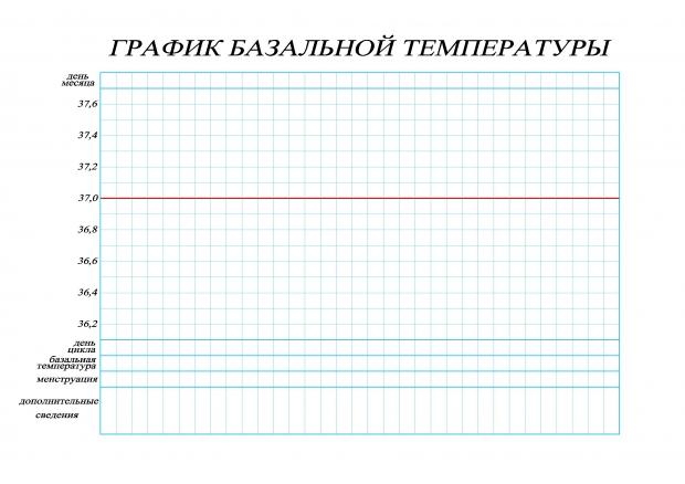 Бланк для измерения базальной температуры