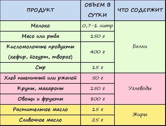 Рецепты после родов