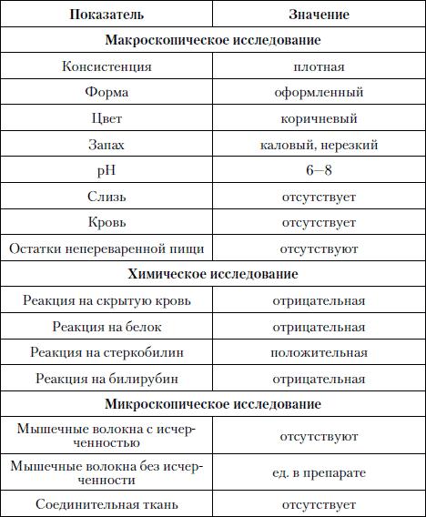 анализ кала на копрограмму